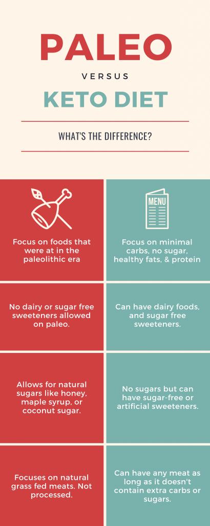 Paleo Diet vs Keto diet infographic
